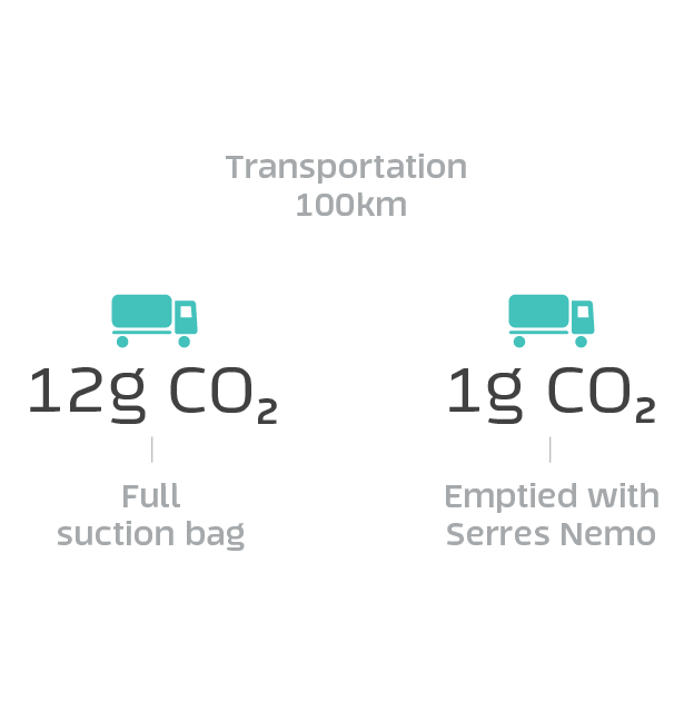 CO2 with Nemo 12g vs 1 g